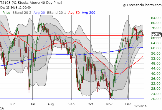 Over the last two trading days, T2108 has dropped below overbought conditions but managed to cling to the threshold by the close.