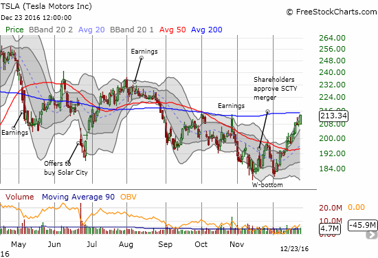 The technicals on Tesla (TSLA) suggest a W-bottom is in place, but the stock needs to break through resistance at its 200DMA to confirm.