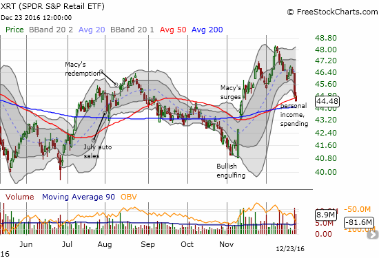 The latest weakness in SPDR S&P Retail ETF (XRT) sticks out like a sore thumb in an otherwise benign trading environment.