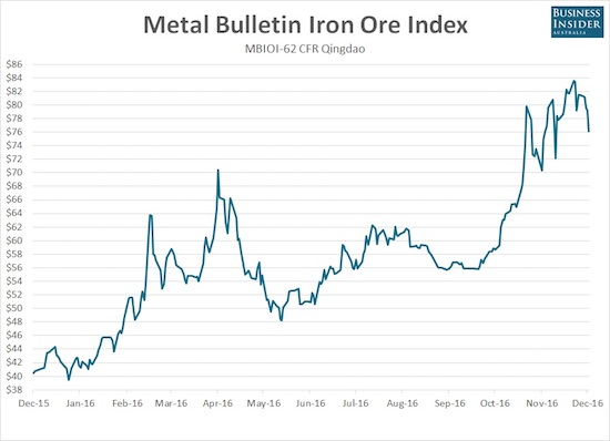 Iron ore has enjoyed a tremendous recovery in 2016 and even powered its way through recent strength in the U.S. dollar index. Yet, volatility has surged in the past few months with wild swings up and down through highs for the year - likely signs of a top in the making.