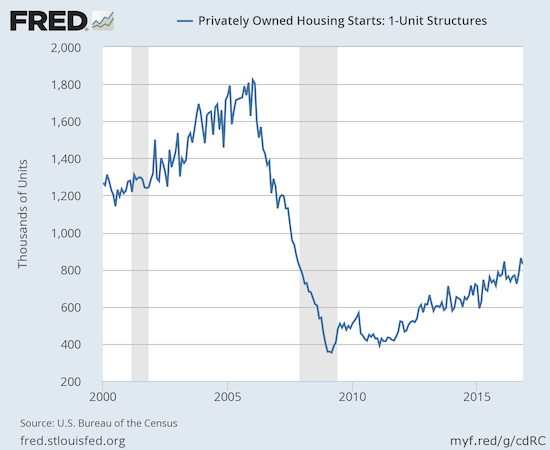 The strong post-recession uptrend for housing starts remains well-intact despite a modest drop from a post-recession high.