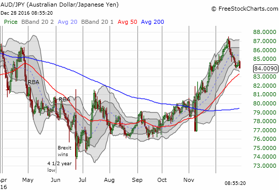 Today's drop in AUD/JPY ended a brief and feeble relief rally.