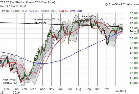 It still looks like T2107 has topped out, and the sharp bounce from November's lows definitely lost its momentum.