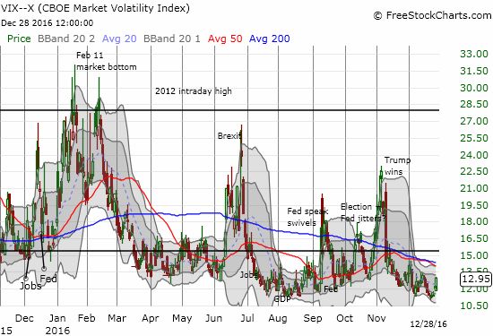 The volatility index, the VIX, popped 8.0% and likely confirmed support above 11.