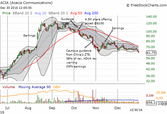 Acacia Communications, Inc. (ACIA) has yet to give its downtrending 50DMA a test as volume dried up soon after November earnings. I find the lack of interest very telling...