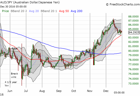 Is this the pause that refreshes for AUD/JPY or the calm before resuming the storm?