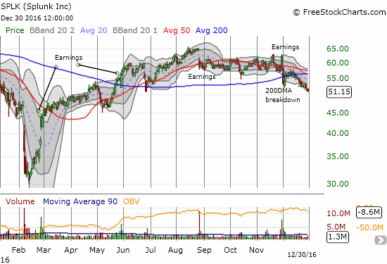Splunk (SPLK) confirmed a rounded topping pattern with a new post-earnings low. Note that SPLK now sits right at its post-Brexit low.
