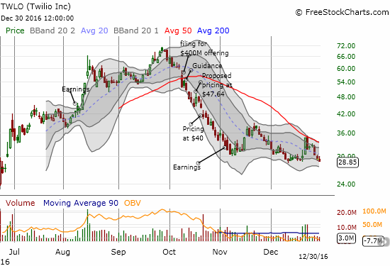 Twilio (TWLO) surged last week on Amazon.com (AMZN) rumors. The buying quickly hit a brick wall at 50DMA resistance. I find it telling that all those gains have reversed and left TWLO at a new post-earnings low.