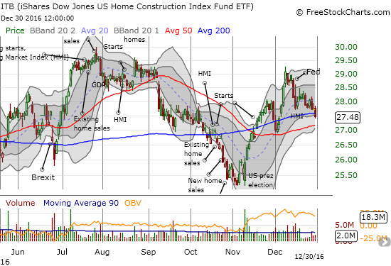 The iShares US Home Construction (ITB) sold off to close out 2016. The 200-day moving average (DMA) gave way and put 50DMA support into play.