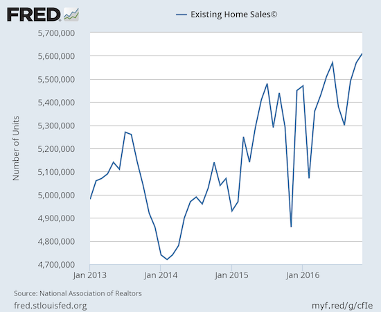Existing home sales continued its surge in hitting a fresh post-recession high.