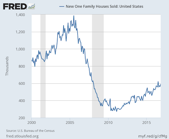 New single-family homes are off the post-recession high but remain within the post-recession uptrend.