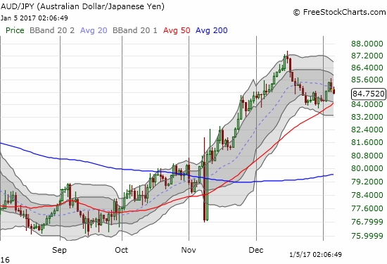 Is AUD/JPY getting ready to break down below 50DMA support? Such a move would be a very bearish warning.
