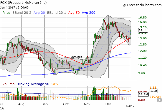 Freeport McMoran (FCX) bounced off 50DMA support and broke its 20DMA downtrend all in one highly bought move.