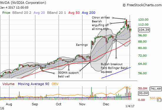 Nvidia (NVDA) started the year under-performing the market. The 20DMA uptrend needs to hold to prevent a test of 50DMA support.