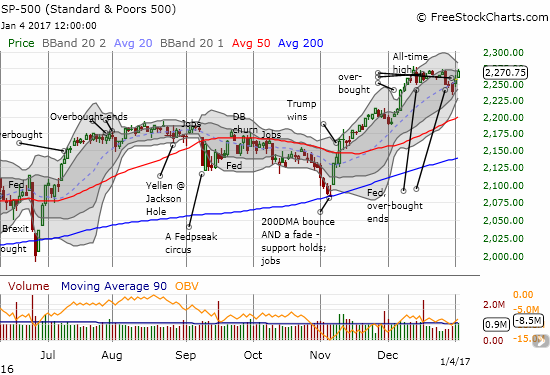 The S&P 500 (SPY) knocked on the upper limit of a loose 3-week trading range.