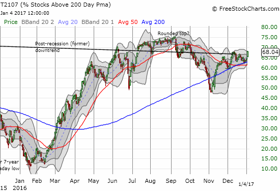 T2107 surges in a vote of confidence in the longer-term health of the underlying market technicals.