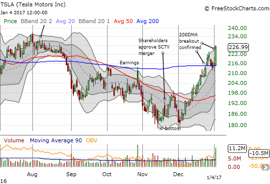 A picture-perfect bounce of 200DMA support for Tesla Motors (TSLA).