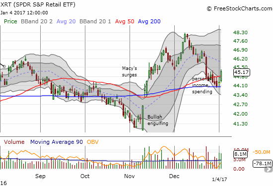 Enjoy the moment: SPDR S&P Retail ETF (XRT) confirmed 200DMA support but fundamental news will likely tank XRT right back into its downtrend off recent highs.