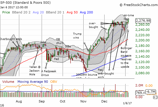 The S&P 500 (SPY) broke out of a Bollinger Band (BB) squeeze and printed a new all-time high.