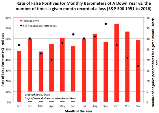 There is no month that provides a reliable predictor of a negative year because the rate of false positives is too high.