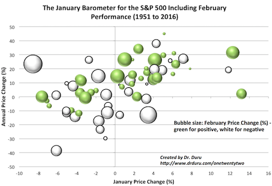 Little correlation exists between the performance of January and the year even when accounting for February's subsequent performance.