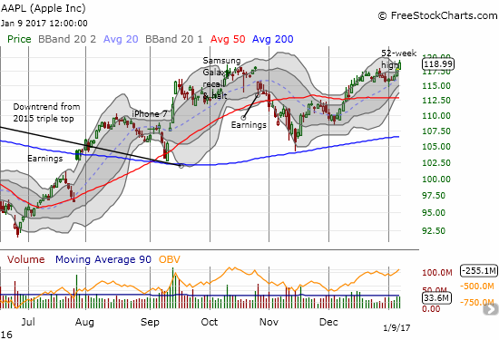 Apple (AAPL) helped lead the way for the NASDAQ with a 52-week high.