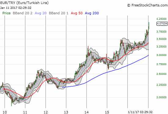The Turkish lira has had a very rough 6 years even against the euro (EURTRY).