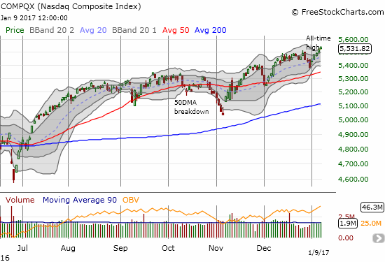 Yet the NASDAQ (QQQ) did not join the selling and instead printed a fresh (marginal) all-time high.