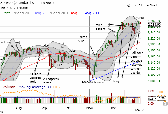 The S&P 500 (SPY) fell marginally in a very mild confirmation of the previous day's bearish divergence.