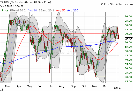 T2108 dropped sharply out of overbought territory (70%)