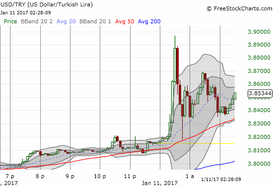 Many of the gains against the Turkish lira have happened in rapid bursts like this latest one. It does not make sense to try to fight such moves - even when they are going parabolic - until a critical support line breaks. In this case, the natural support line sits where the breakout occurred.