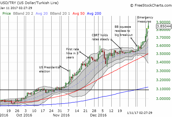 The Turkish lira has taken a pounding in currency markets. USDTRY trades at an all-time high and has now gone parabolic.