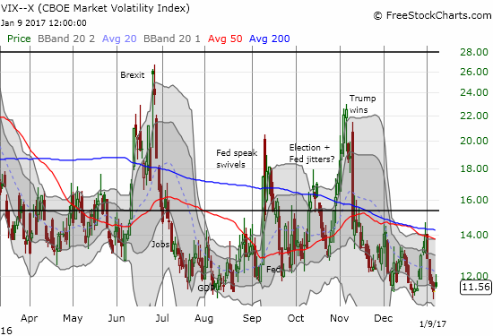 The volatility index remained little troubled by the bearish undertow (however mild).