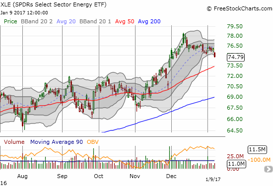 The Energy Select Sector SPDR ETF (XLE) dropped 1.5% in a move that further extended its downtrend from recent highs.