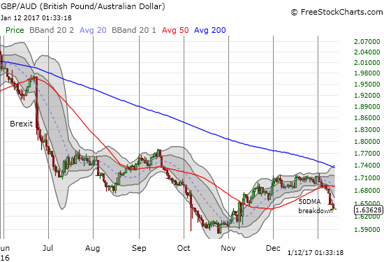 GBP/AUD never broke through its 200DMA downtrend which was confirmed as resistance after Brexit. If history is any guide, the major 50DMA breakdown from last week is just the beginning of a new, long slide.