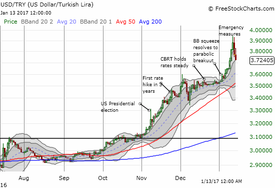 The Turkish lira (against the U.S. dollar) ends a dramatic parabolic move with an equally dramatic 2-day fade.