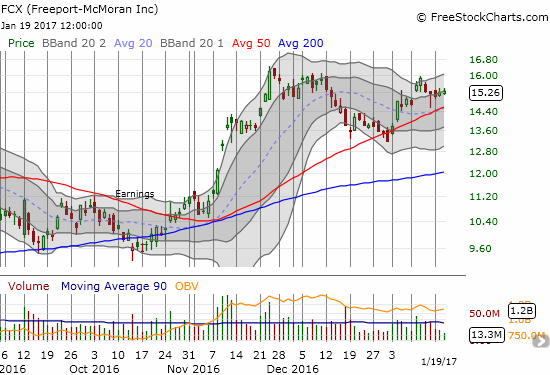 Freeport-McMoRan, Inc. (FCX) is up 15% year-to-date after confirming support at its 50DMA.