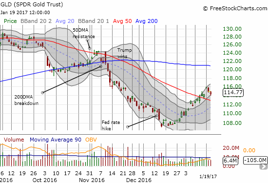 SPDR Gold Shares (GLD) has enjoy a straight shot upward since carving out an 11-month low following the Fed's rate hike.