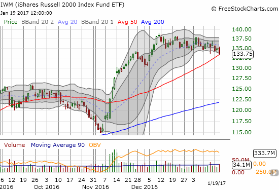 The iShares Russell 2000 (IWM) teeters on support. Like XLF, is IWM looking for encouragement from Donald Trump's inauguration?