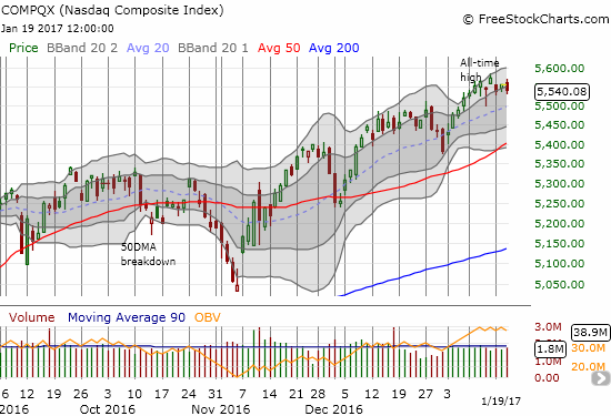 The NASDAQ (QQQ) printed a clear breakout earlier this month and quieted observations that tech was playing second fiddle to industrial and cyclical stocks.