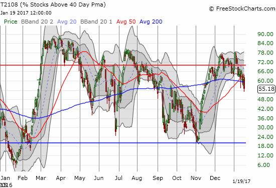 The steady decline in T2108 this year signals bearish winds in the making.