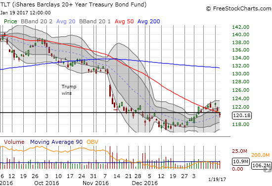 The iShares 20+ Year Treasury Bond (TLT) continues to pivot around 2015's closing value (the think, solid, black horizontal line). A 50DMA breakout quickly gave way to a 50DMA breakdown. Can the uptrending 20DMA provide support?
