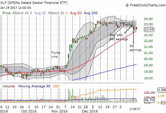 """The Financial Select Sector SPDR ETF (XLF) teeters on 50DMA support and looks very """"heavy."""" Can inauguration somehow save the day and create a fresh spark or will XLF breakdown and confirm the bearish winds blowing about?"""