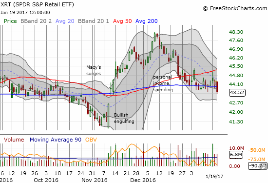 The SPDR S&P Retail ETF (XRT) has churned widely around 200DMA support. Today's close was XRT's first official breach into its post-election gap up.