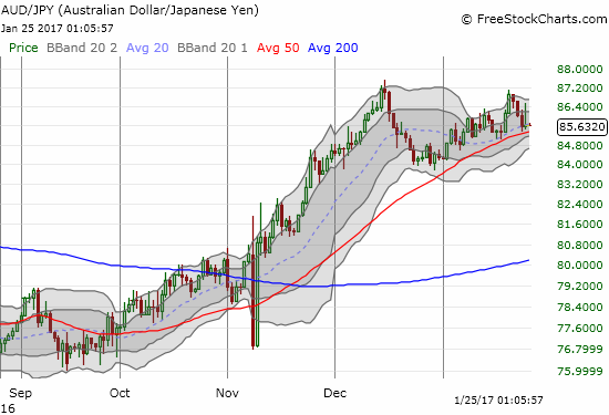 AUD/JPY clung to support at its 50DMA and lended support to a more bullish mix of market signals.
