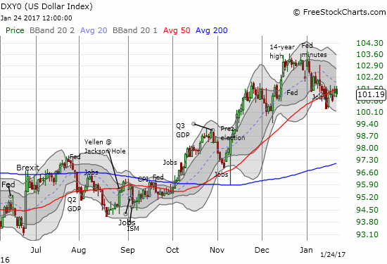 The 20DMA of the U.S. dollar index looks ready to take over the trend from the 50DMA
