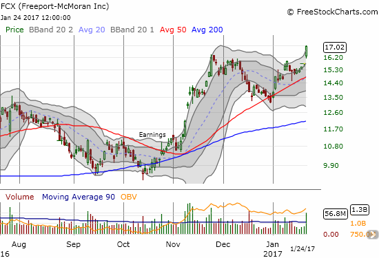 Freeport-McMoRan Inc. (FCX) broke out the day before it reports its latest earnings.