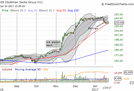 Goldman Sachs (GS) made a bid to hold its 50DMA as support.