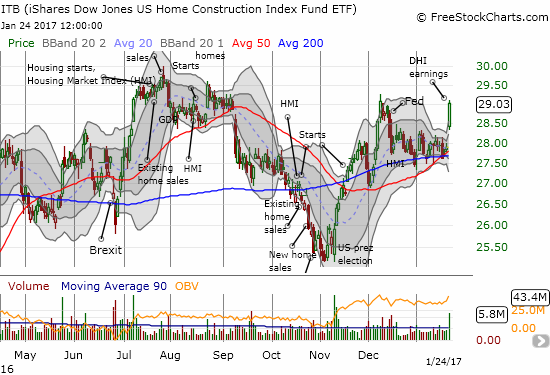 Seasonal strength has arrived with the iShares US Home Construction (ITB) up 5.6% year-to-date and up 12.6% since the November 1st start of the season.