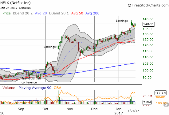 A new all-time closing high for NFLX.